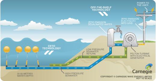 ceto-power-water-schematic