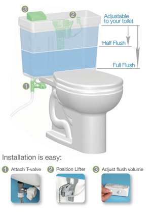 brondell perfect flush system